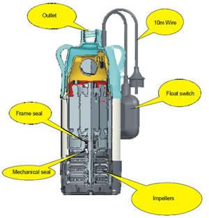Bomba sumergible de agua limpia bomba de agua bomba sumergible - Bombas de achique de agua ...
